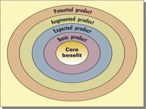 core brand training